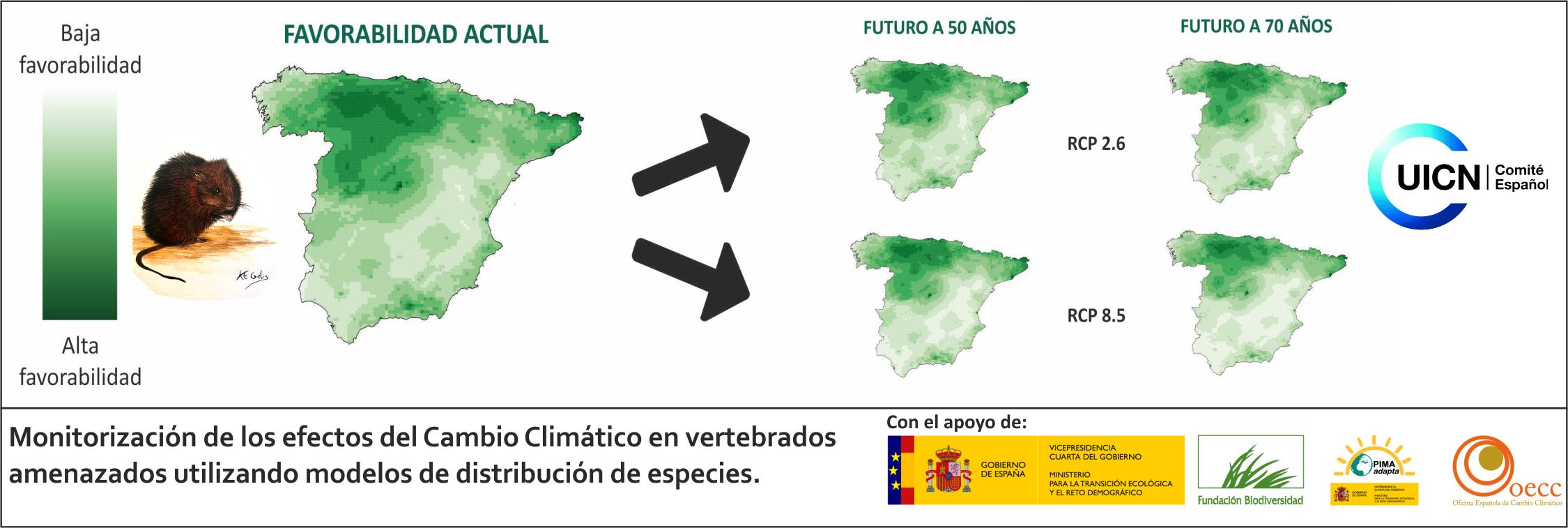 Monitorización de los efectos del cambio climático en vertebrados amenazados utilizando modelos de distribución de especies.